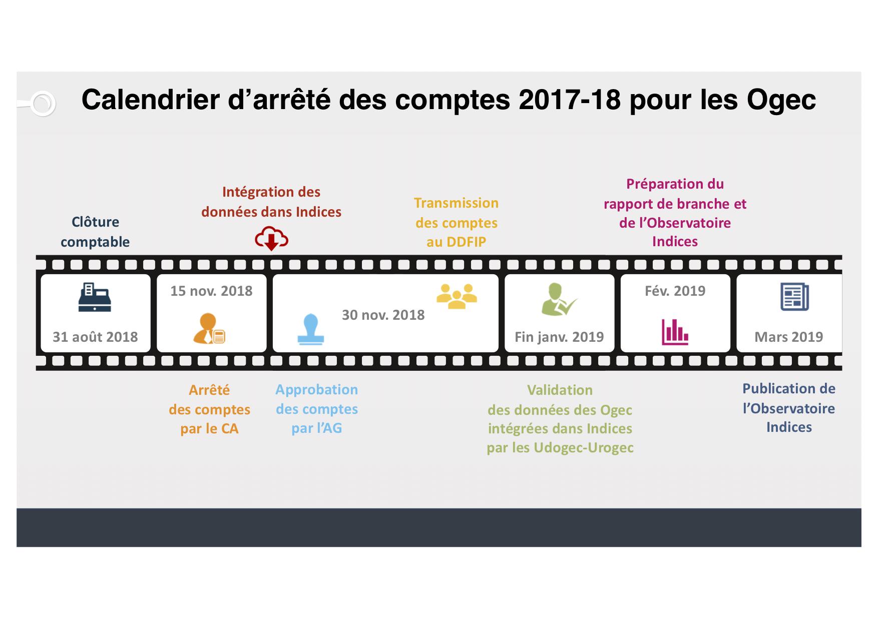 Calendrier Budgetaire.Calendrier D Arrete Des Comptes 2017 18 Et Integration Des