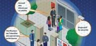 Nouvelles consignes de sécurité dans les écoles, collèges et lycées